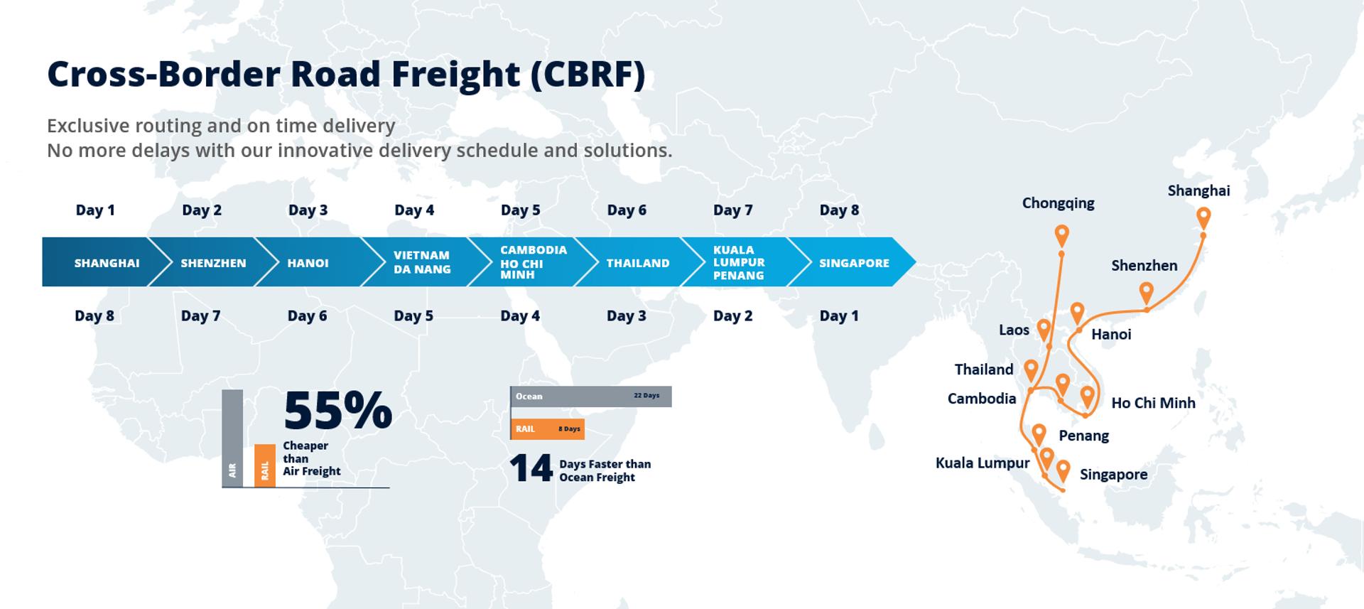 Cross-Border Road Freight